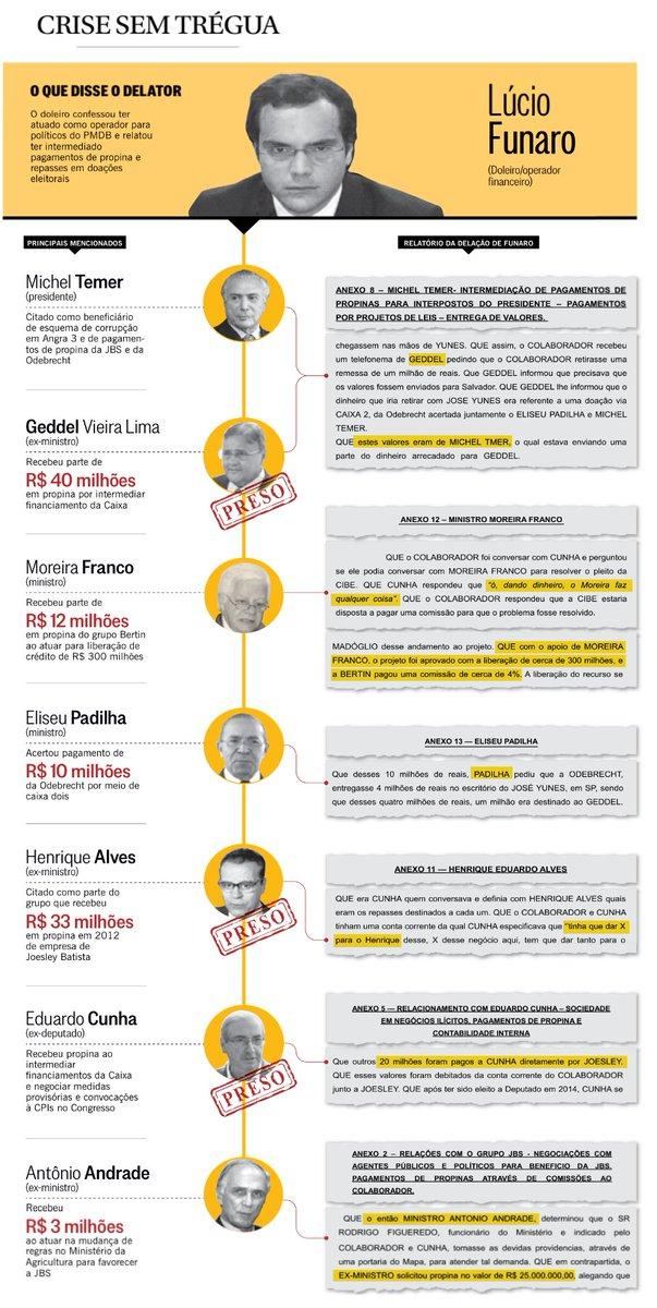 Delação de Funaro está na iminência de vir a público. Enquanto isso metade dos citados já estão presos. A outra está no Palácio do Planalto: