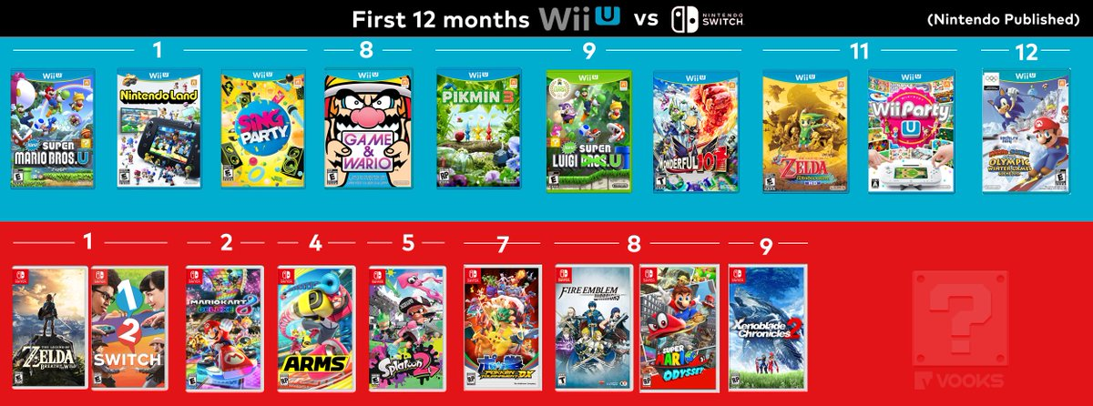 Yeah Nintendo's doing pretty good with the Switch so far. We're not even 12 months in and it's blown away the Wii U. https://t.co/u7yJaJVAgK