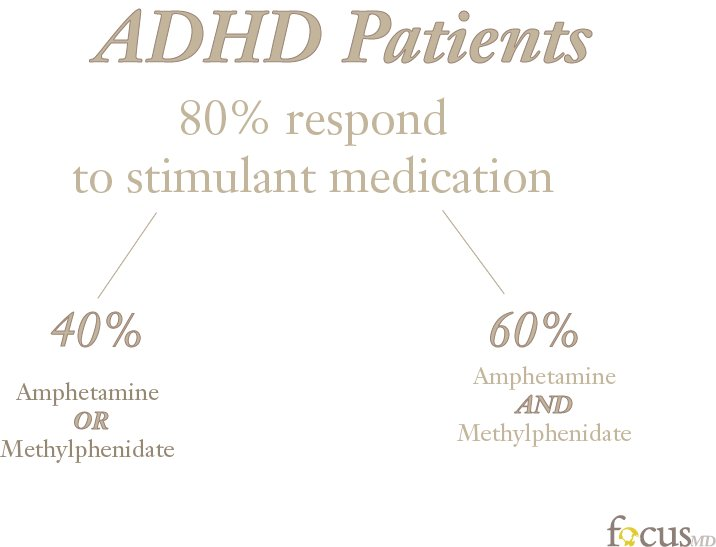With adhd medication