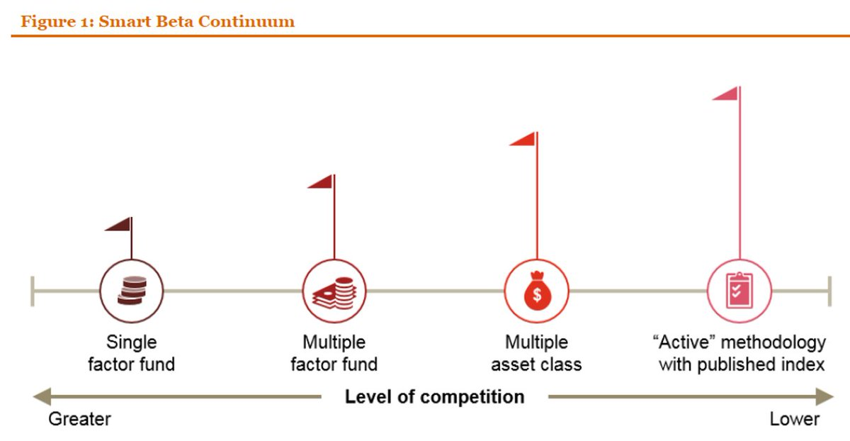 Live digital or die. The #SmartBeta continuum seen by PwC.  http:// pwc.to/2vTU7cD  &nbsp;  <br>http://pic.twitter.com/jEvfOSEvKT