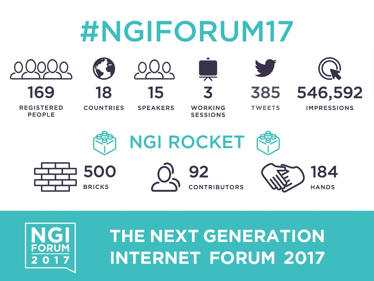 All presentations from the #NGIForum17 available online at  http://www. ngiforum.eu  &nbsp;   A more detailed report will follow! @NetTechEU @DSMeu<br>http://pic.twitter.com/NGRwiPYfnv