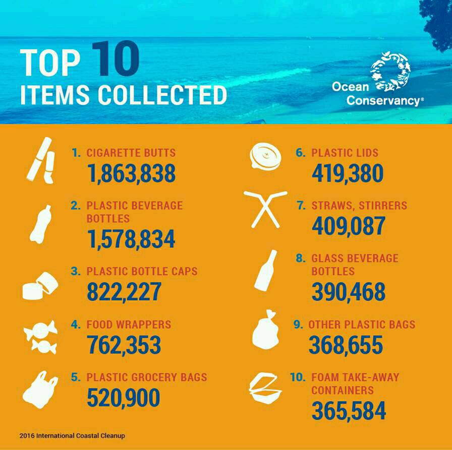 There's a LOT of #plastic in the #ocean, and this needs to change—Join International Coastal Cleanup Day this Saturday! <br>http://pic.twitter.com/a8qgnTcGp2
