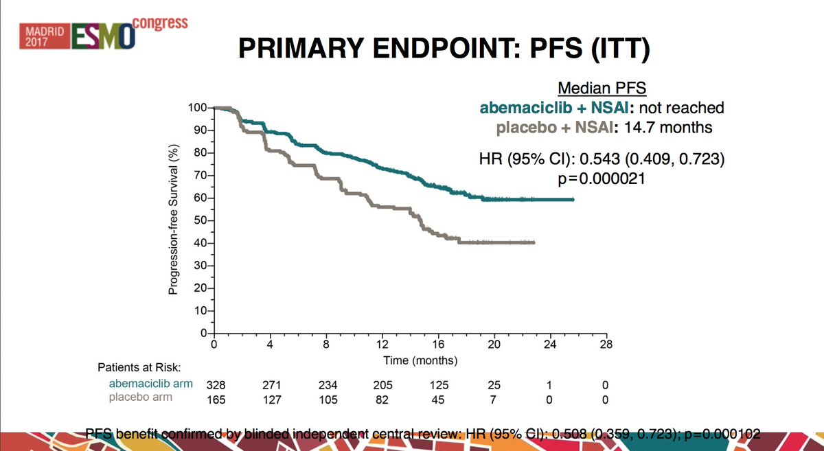#ESMO2017 MONARCH 3: Ph III #clinicaltrials Abemaciclib as initial therapy for patients with HR+ HER2- #metastaticBC has improved PFS &amp; ORR<br>http://pic.twitter.com/znZGvGzCsk