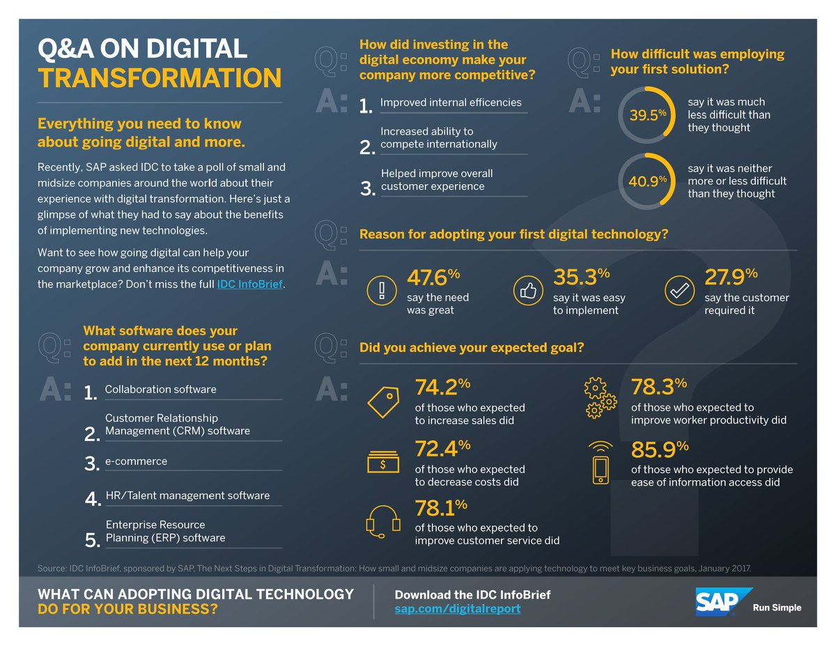 Q &amp; A on #DigitalTransformation   #infographic #IT #tech #defstar5 #IoT #data #SAP <br>http://pic.twitter.com/g9Nk9wqdS9