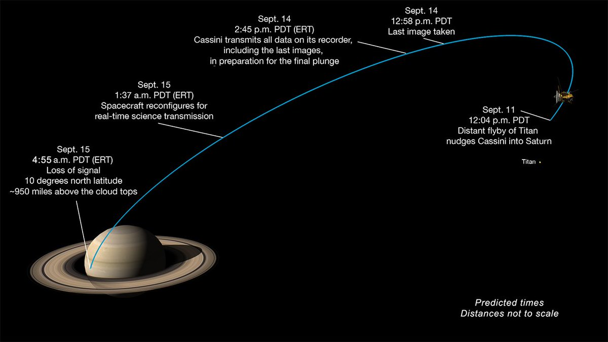 """ESA Operations on Twitter: """"Last @CassiniSaturn contact w/ESA's #NewNorcia antenna began just before 0800CEST - loss of signal likely ~13:55CEST ..."""