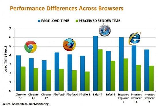 Какой самый быстрый интернет браузер