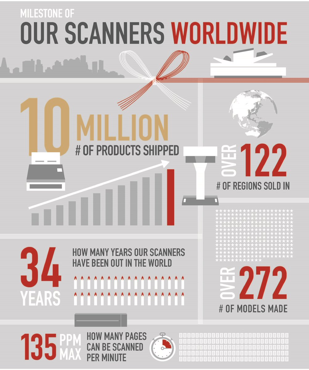 We&#39;ve surpassed 10Million #scanners sold worldwide! Thanks to our partners 4 this amazing #milestone!  http:// bit.ly/2x26Prb  &nbsp;   #MarketLeaders <br>http://pic.twitter.com/q6hzj49Qad