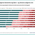 Nye tall: @frp_no-velgere bestemte seg først, mens over 60 prosent av @Venstre-velgere bestemte seg den siste uken før valget #ukenstall