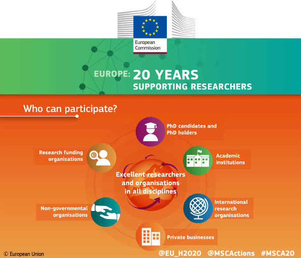 Who can participate in @MSCActions?  Find out here   http:// ec.europa.eu/research/marie curieactions/apply_en &nbsp; …  #EUresearchcareers <br>http://pic.twitter.com/3T4YP6RSV6