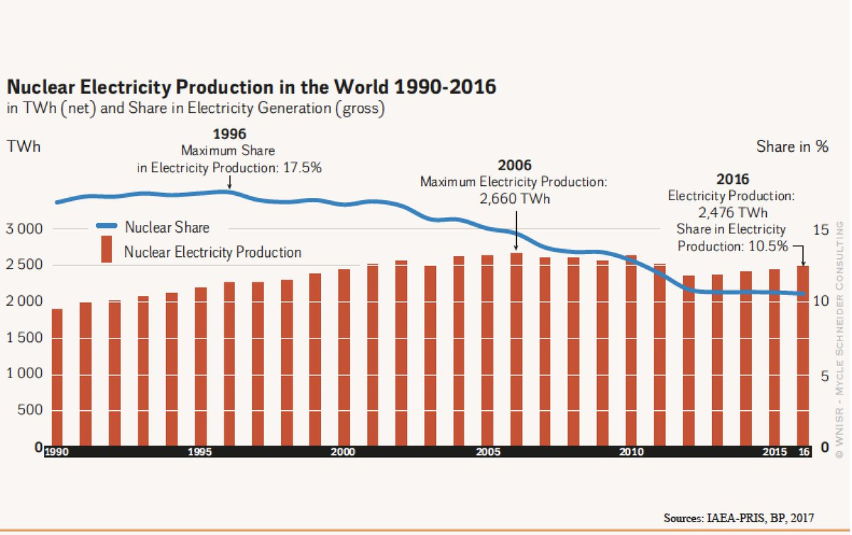 Anton Eberhard On Twitter The Contribution Of Nuclear Power Plants Plant Line Diagram To Global Electricity Production Has Declined From A Peak 175 105 Today