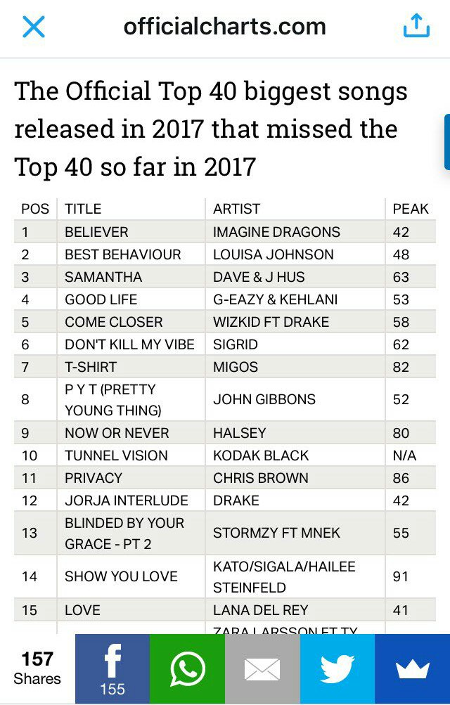 Singles chart top 40