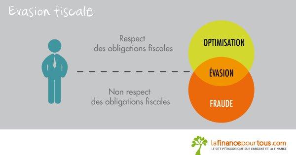 Culture générale finance