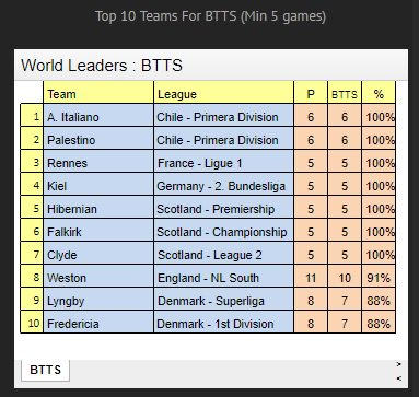 btts betting stats nfl