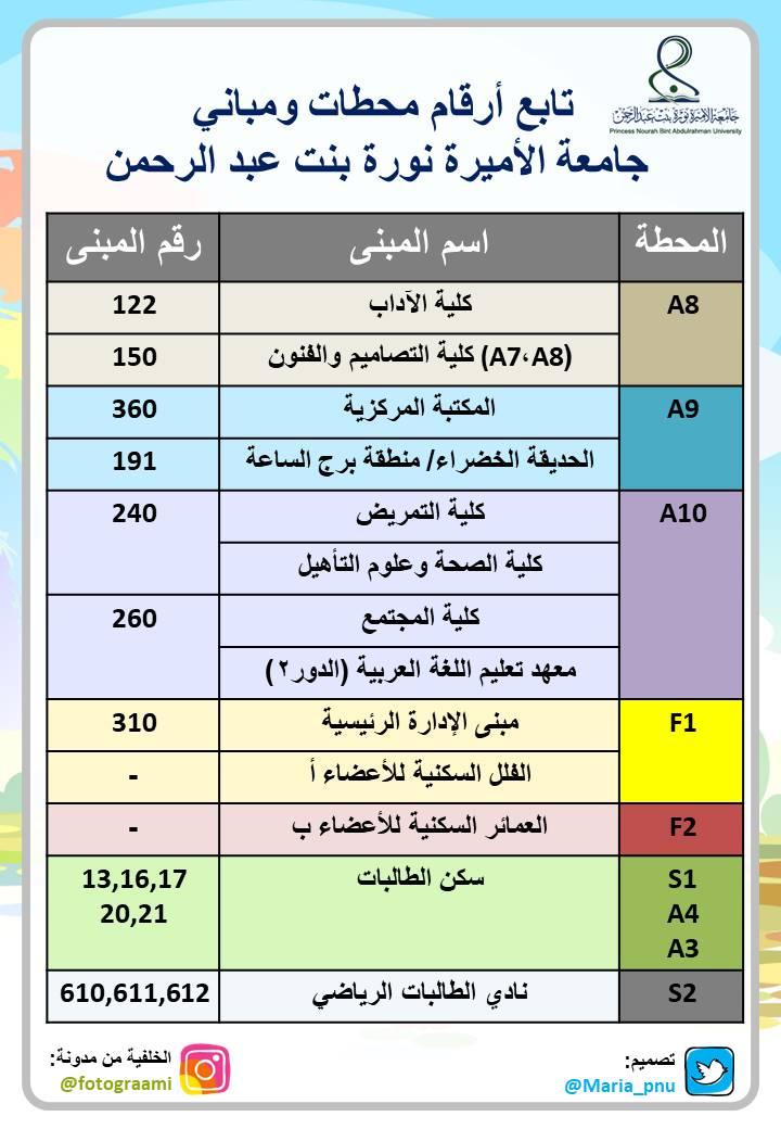 ارقام مباني جامعة نوره
