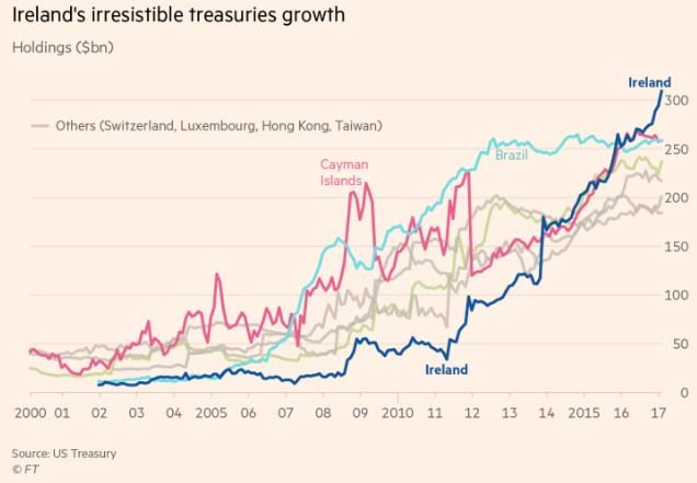 Ireland S Role As A Custodian Of Treasury Bonds New From Ft Five Markets Charts That Matter For Investors Https T Co Vuk2dlz9st