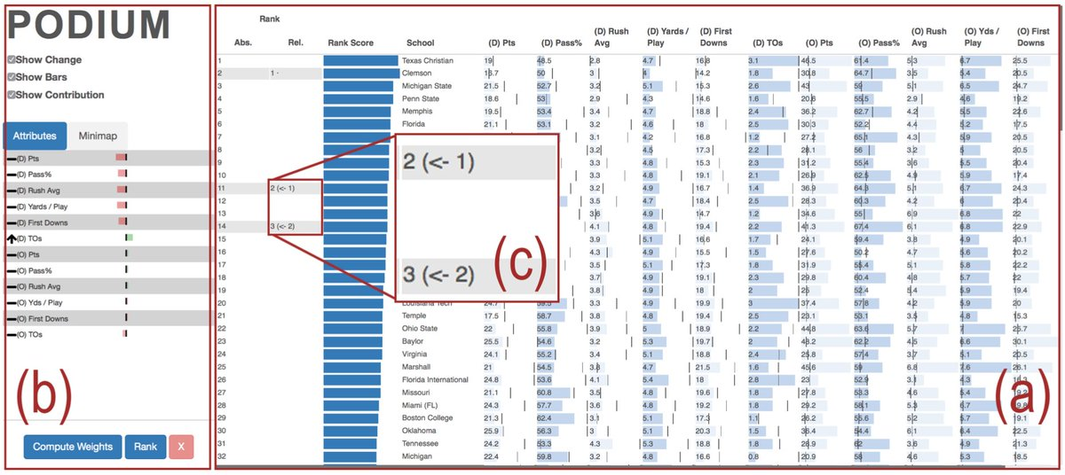 Understand your rankings. Podium ranks data from user interaction. See more:  https:// goo.gl/tkYZvE  &nbsp;   @embwall @GT_Vis #ieeevis #paper <br>http://pic.twitter.com/JhMUEYBa3p