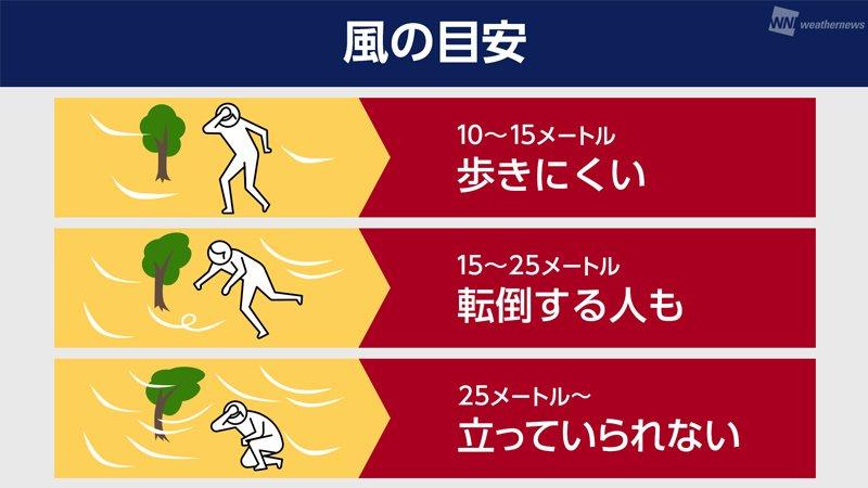 【風の強さ、何メートルから危険?】台風が多い時期に注意するものとして「風」が挙げられますが、15メー…
