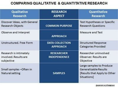 compare and contrast qualitative and quantitative research Compare and contrast quantitative and qualitative research include an explanation of the following questions in your response.