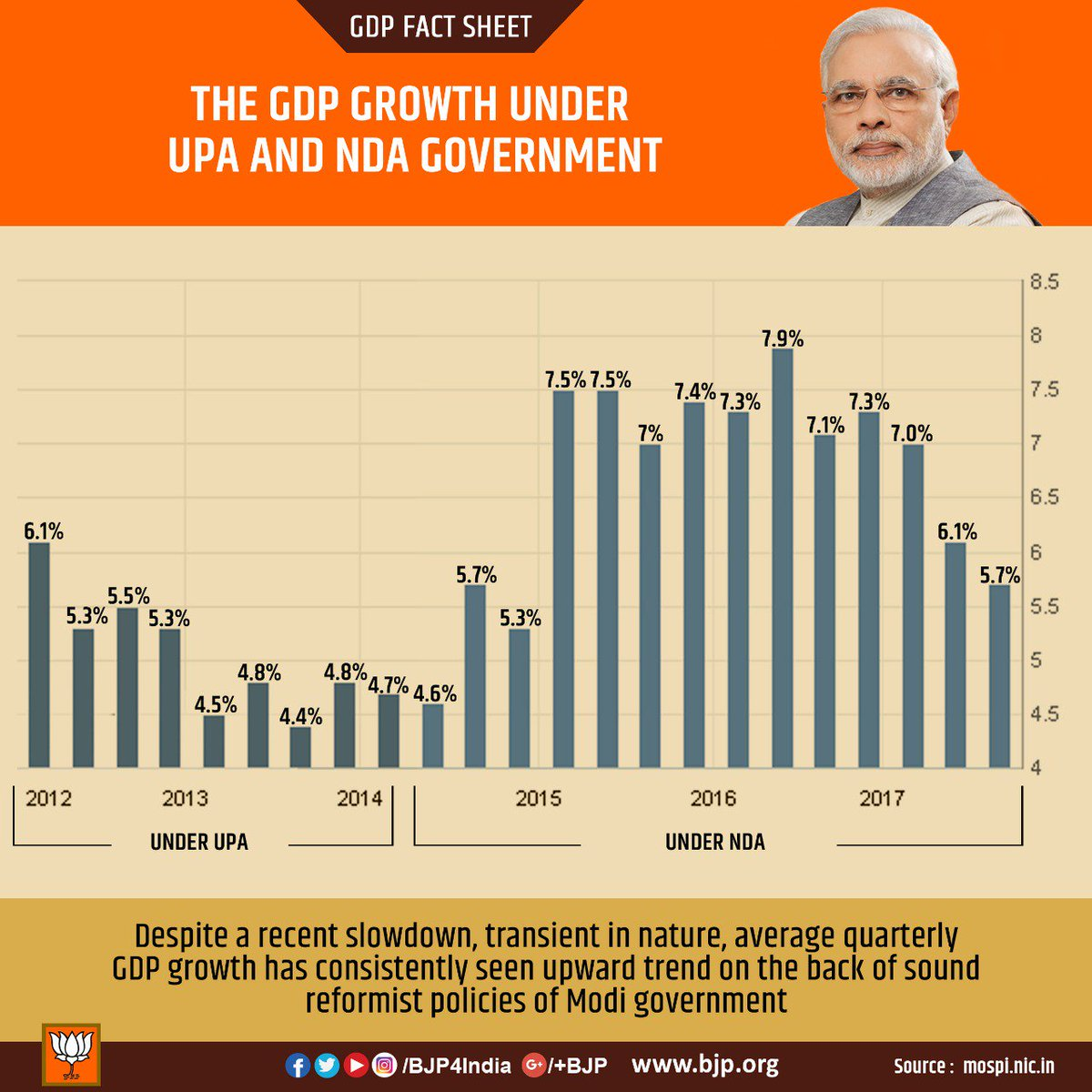 Fact sheet : GDP under NDA has consistently grown at much faster pace than under UPA.