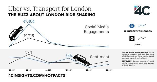 Uber Vs TFL: who's driving social media? https://t.co/5A4mulZbDz #uberlondon @4Cinsights #Uber #TFL https://t.co/h8gFCkLDTJ