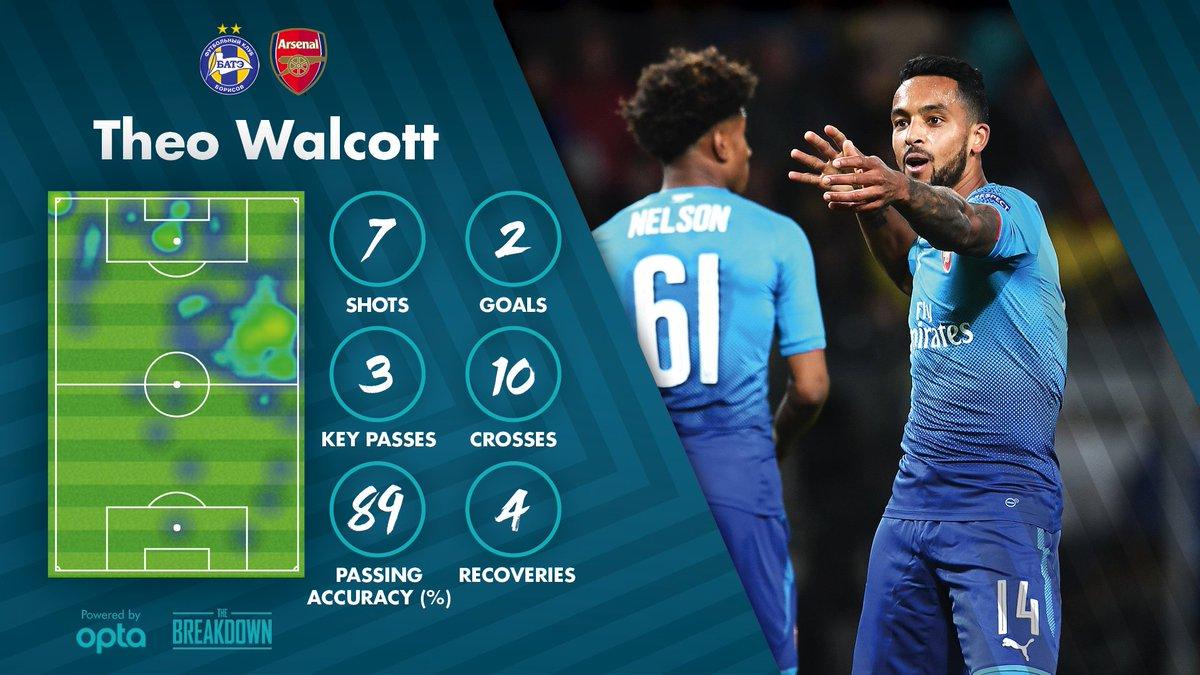 Statistik Theo Walcott