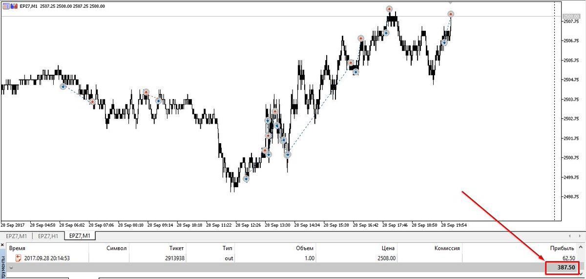 Торговля бинарными опционами скальпинг 60 секунд стратегия