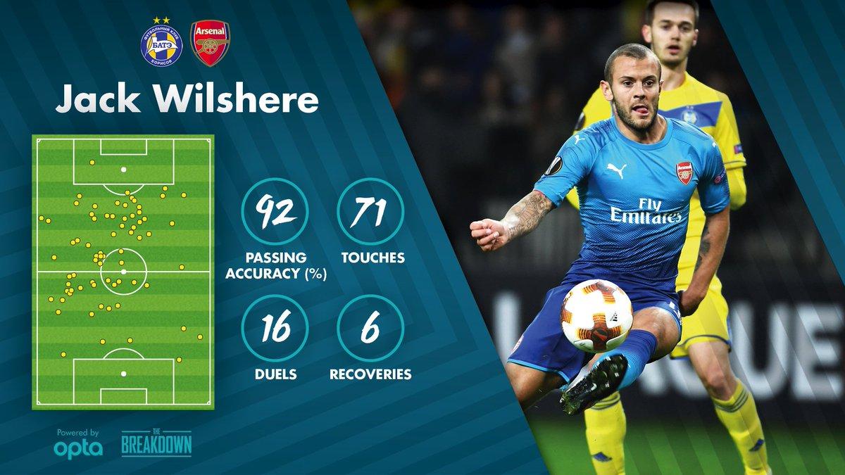 Statistik Jack Wilshere