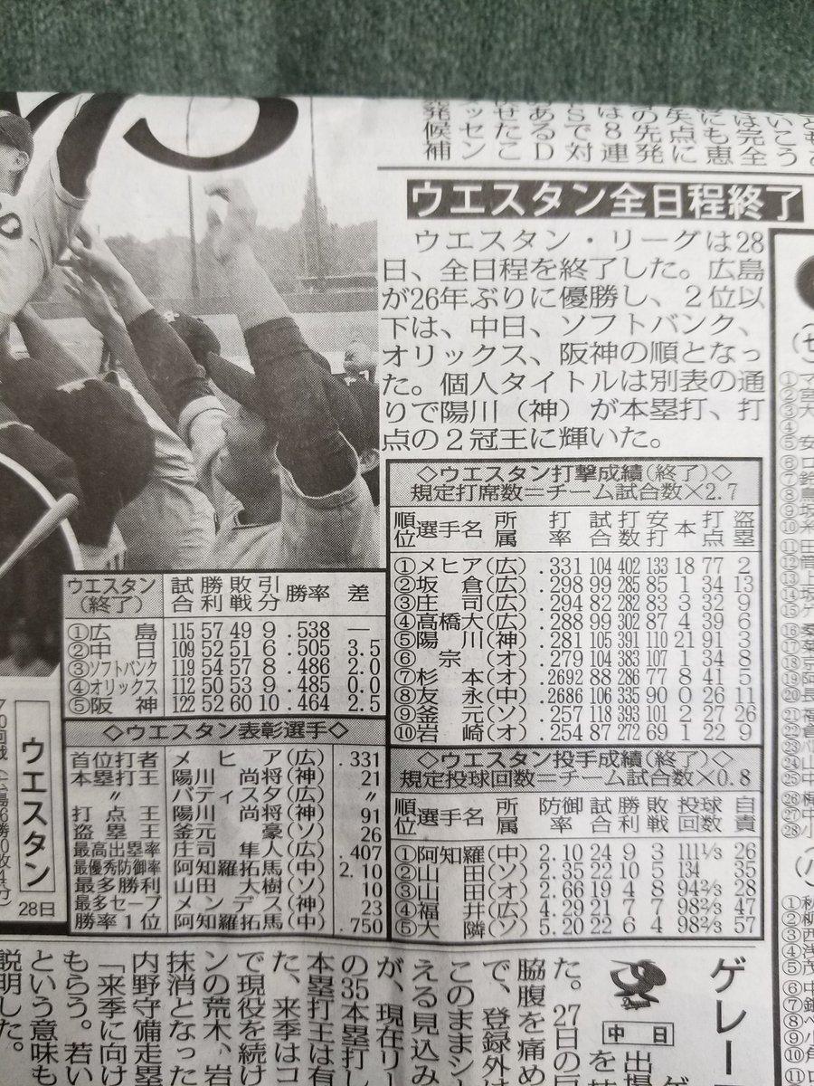 ウエスタン・リーグはきのうで全日程が終了。きょう29日のスポニチ紙面に掲載している表(✖4)です。  首位打者は広島・メヒア。阪神・陽川が本塁打、打点の2冠でした。  #スポニチ #ウエスタン・リーグ