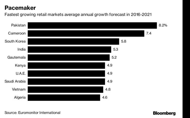 Pakistan the World's fastest growing retail Market via Bloomberg https://www.bloomberg.com/amp/news/articles/2017-09-28/135-million-millennials-drive-world-s-fastest-retail-market…