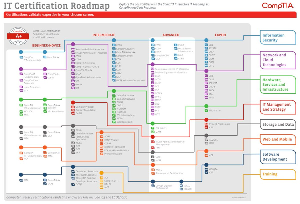 Comptia On Twitter We Now Have An Updated Version Of The Roadmap