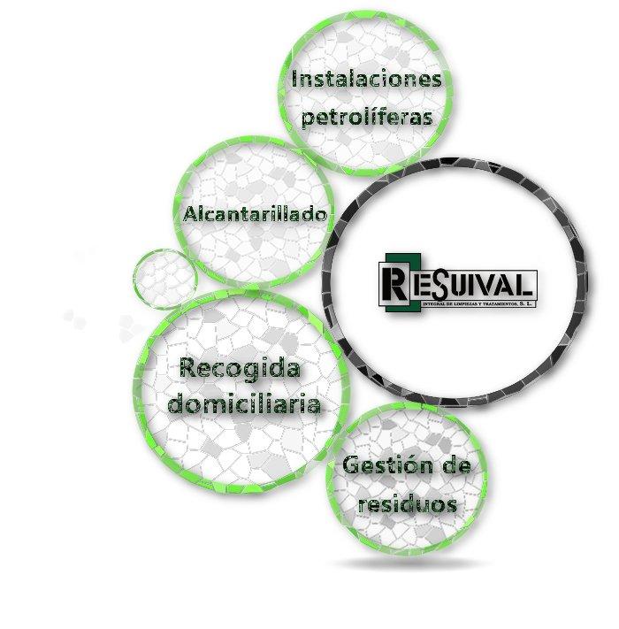 Resuival