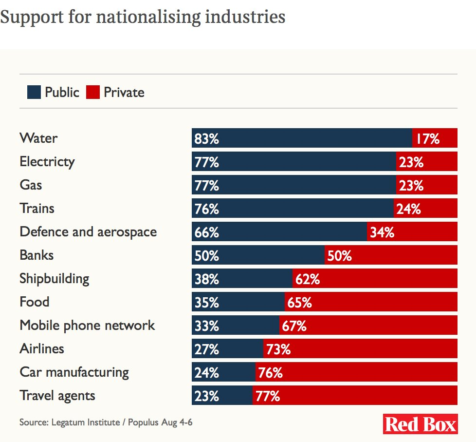 Corbynism is popular: voters do back nationalisation  23% want state-run travel agents. https://t.co/qzBORjUT0F