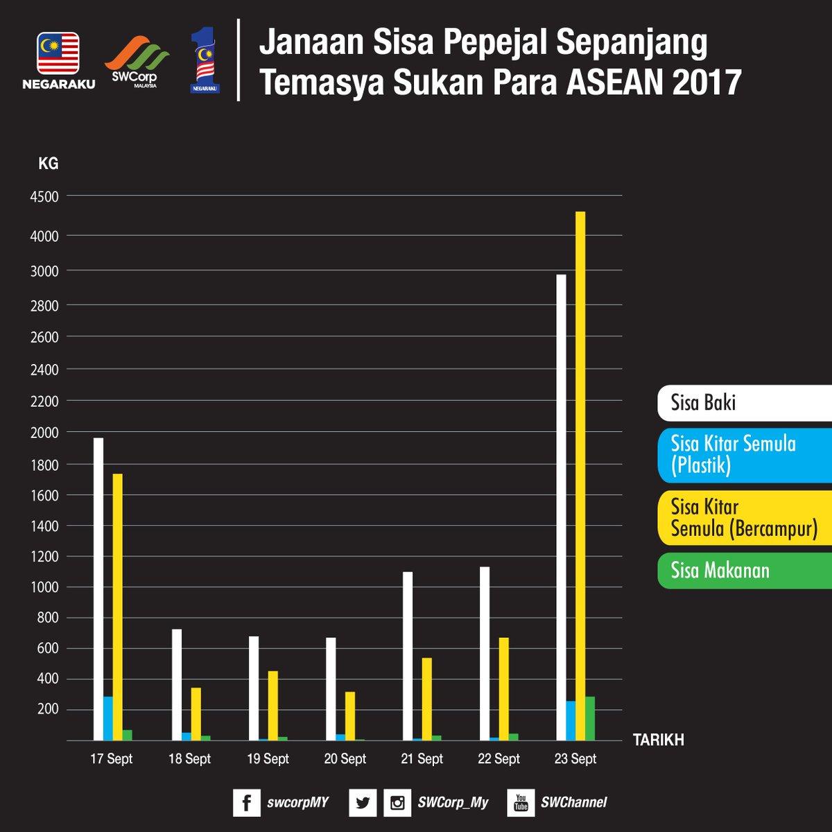 Swcorp On Twitter Statistik Penjanaan 4 Jenis Sisa Pepejal Sepanjang Sukan Para Asean 2017 Asingkan Keepitseparated Sas 3r Paraasean2017 Sukansea Https T Co Bvdkflrcmq