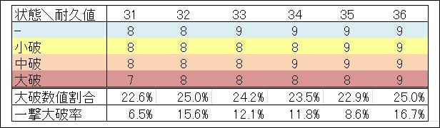 4n→4n+1 純増 4n+1→4n+2 大破しにくくなるが、中破しやすくなる 4n+2→4n+3 純増 4n+3→4n 純減 です