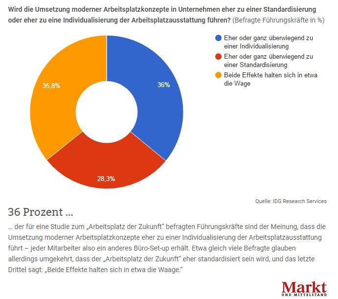 Markt & Mittelstand on Twitter: \