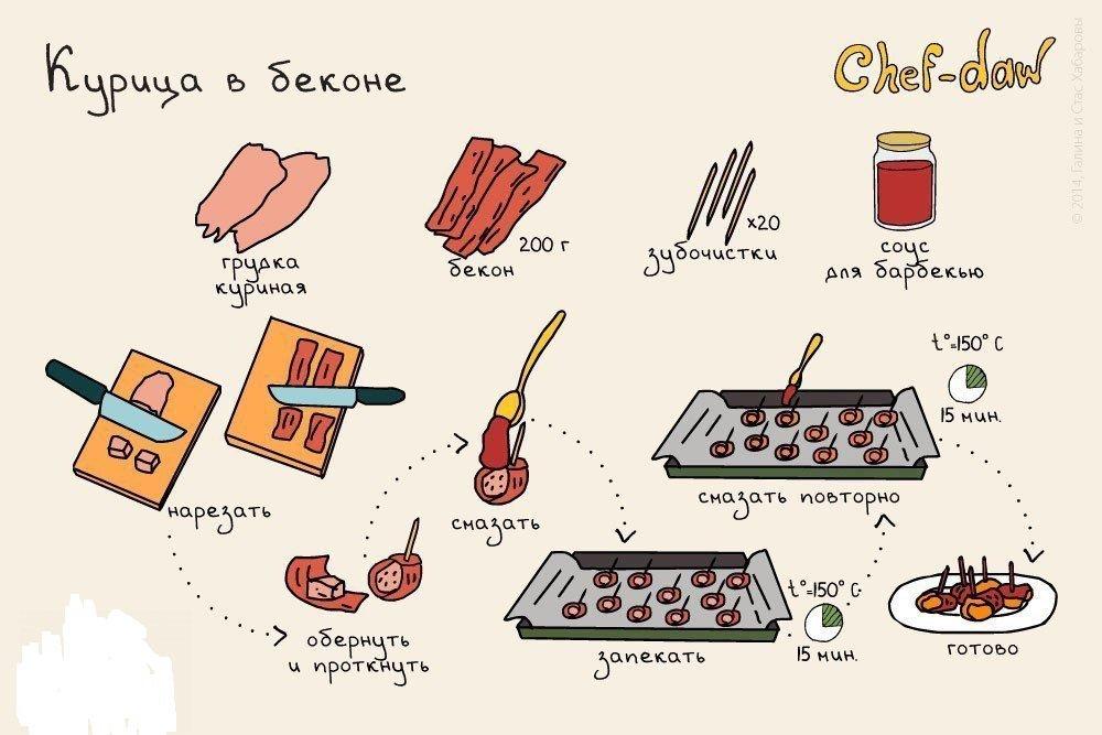 Рецепты блюд для школьного питания