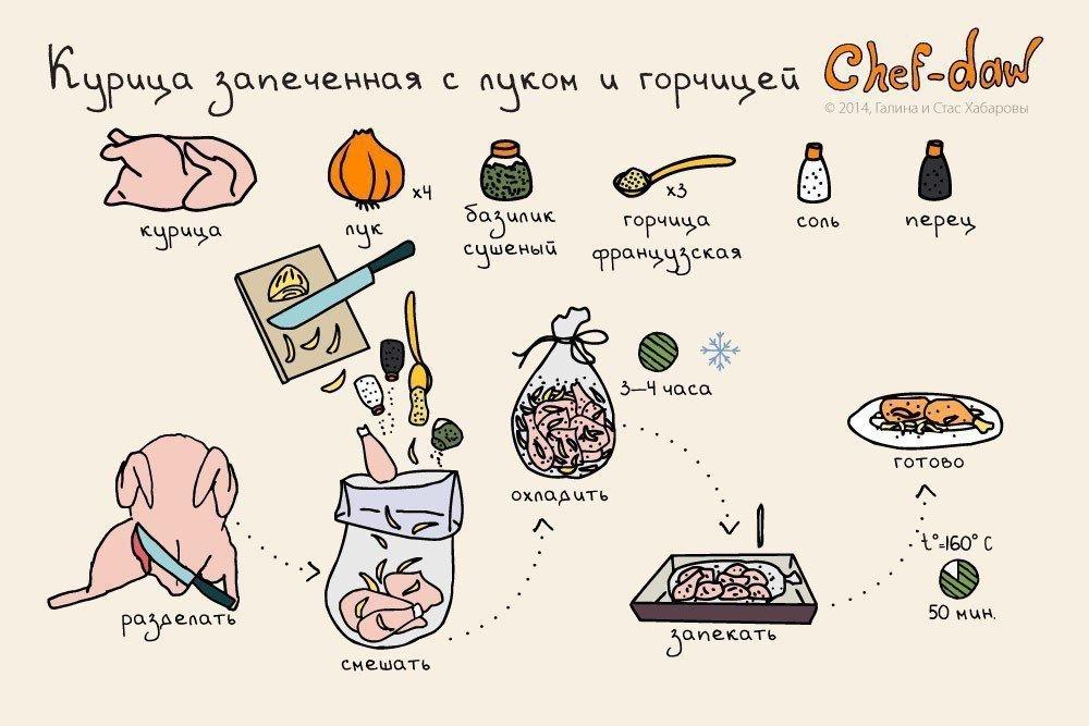 Рецепты блюд для детей до 1 года