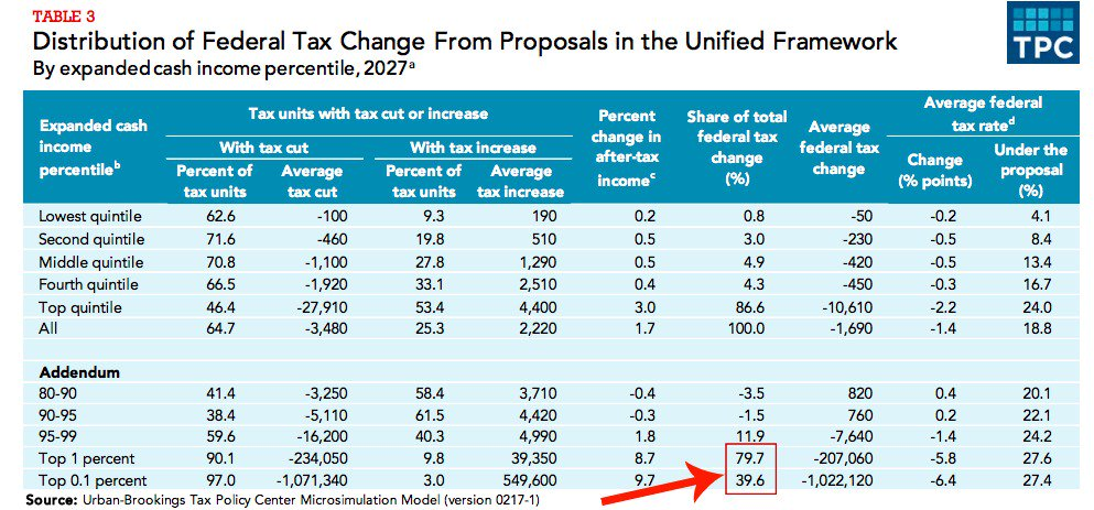 The killer chart: the top 1% would get 79.7% of all the tax cuts under the Trump plan. The top *0.1%* would get 39.6%.
