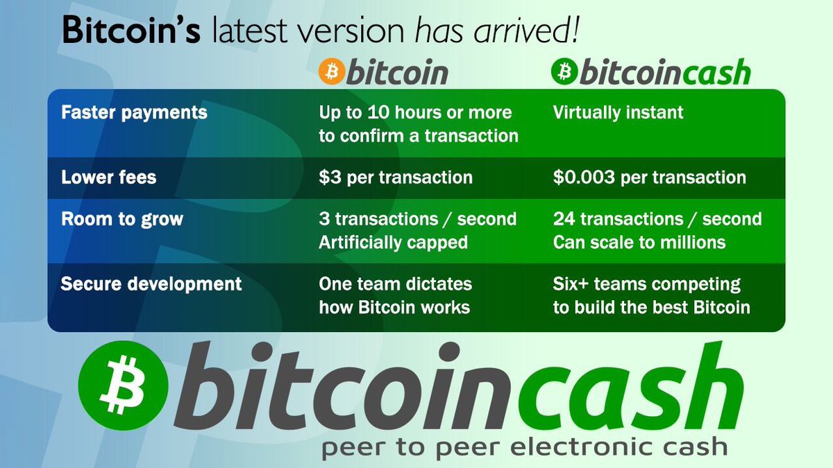 Bitcoin cash bitcolncash twitter bitcoin cash ccuart Image collections