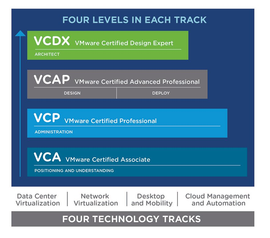 Vmtn On Twitter Are You Working On Getting Your Vmware Vca Vcp