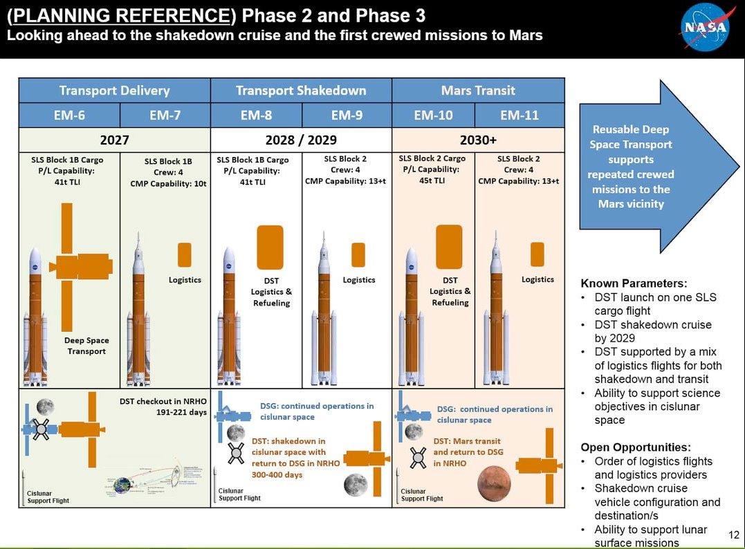Mars : Compare EM BFR Mars cargo flights EM crew cargo BFR