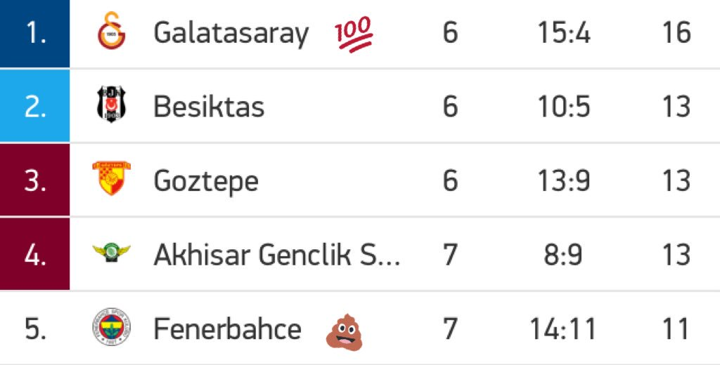 #Fenerbahce on topsy one