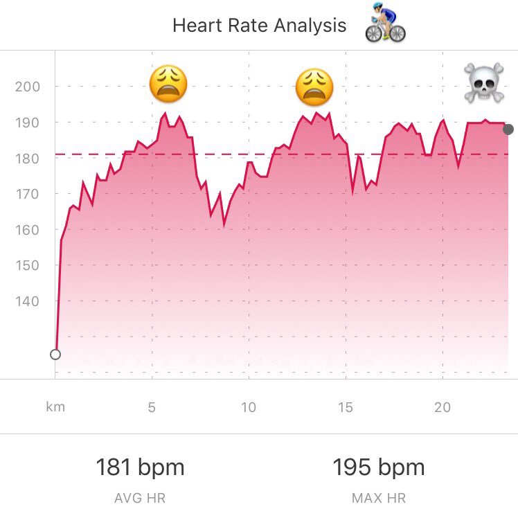 Pre- #ESPEN2017 max HR was 182bpm first race back after 5 weeks off the bike in over 30 degrees in Brisbane ...DNF  <br>http://pic.twitter.com/cP5ISBJ7GL