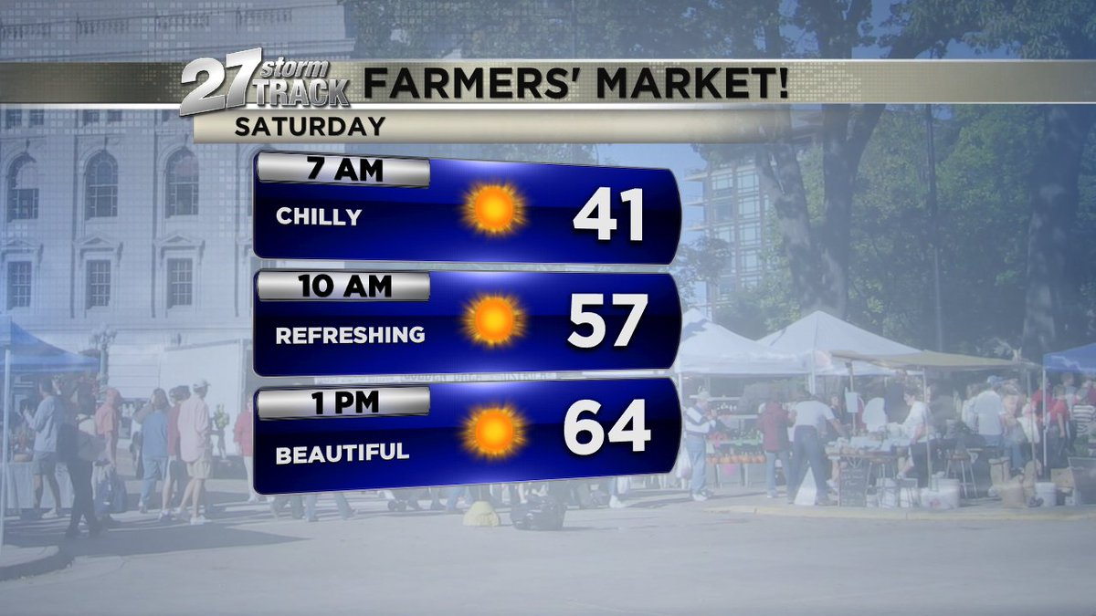 27StormTrack: After a chilly start, a gorgeous morning for the Farmers&#39; Market! #Madison #counterclockwise #wiwx #…<br>http://pic.twitter.com/2YjjRZWarw