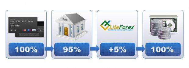 Гранд капитал минимальный депозит для опционов