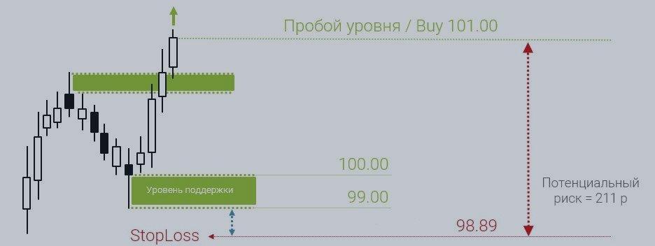 Формула расчета дельты опционов