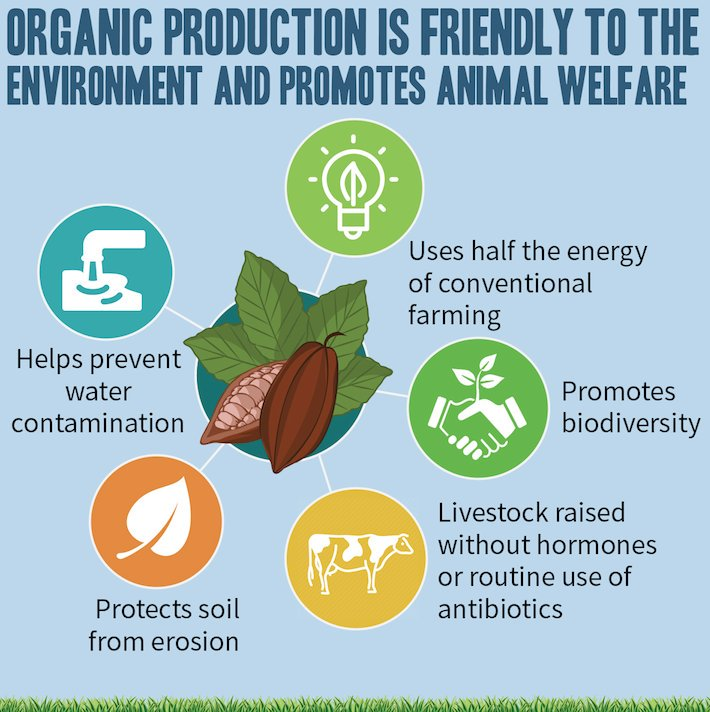 Why should you #ChooseCanadaOrganic ? Read up on some of the many benefits of organic! #organicweek #greenbeaverliving @organicweek