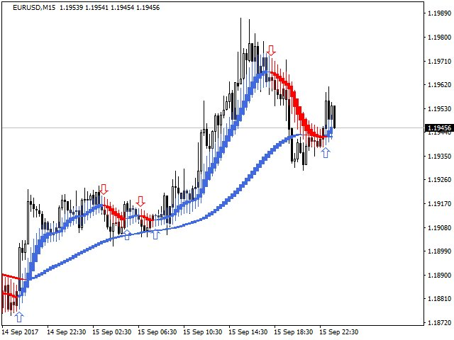 Mql5 Community On Twitter Universal Heiken Ashi Indicator For