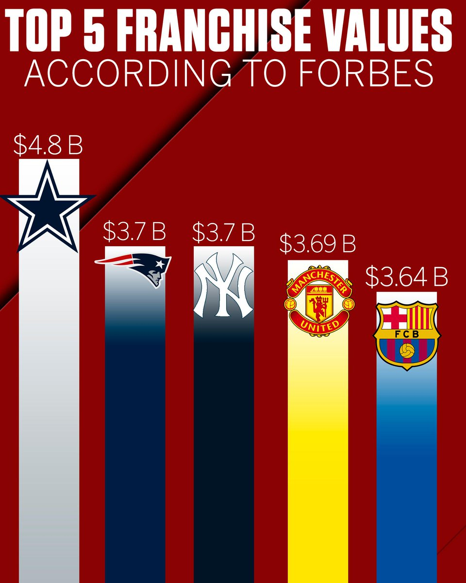 The Cowboys are over $1 billion more valuable than the next teams on the list. https://t.co/JlX7c3SOAe