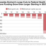 It's almost impressive that the Cassidy-Graham bill is a plan that's even worse than a straight repeal of the ACA: https://t.co/kVl2LcdATQ